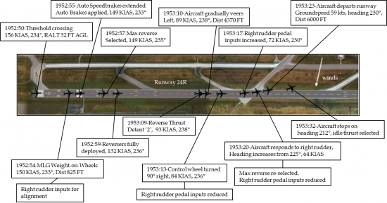 Sequence of events during landing (TSB)