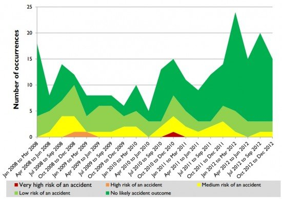 Assessed risk of stall warning occurrences reported to the ATSB, 2008 to 2012.