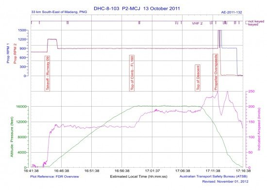 Flight Data Recorder graph (PNG AIC)