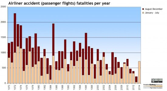 Number of airliner accident (passenger flights) fatalities per year since 1970